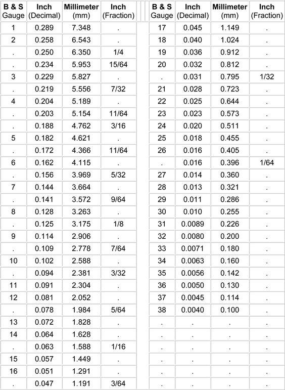 Conversion Chart Gauge Mm Inch Woodworking Maths