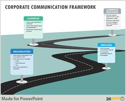 Formulating Communication Strategy on PowerPoint Slides Template - free roadmap templates