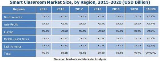 The Global Education Technology Market Is Expected To Grow From Usd 43 27 Billion In 2015 To Usd 93 76 Billio Educational Technology Marketing Global Education