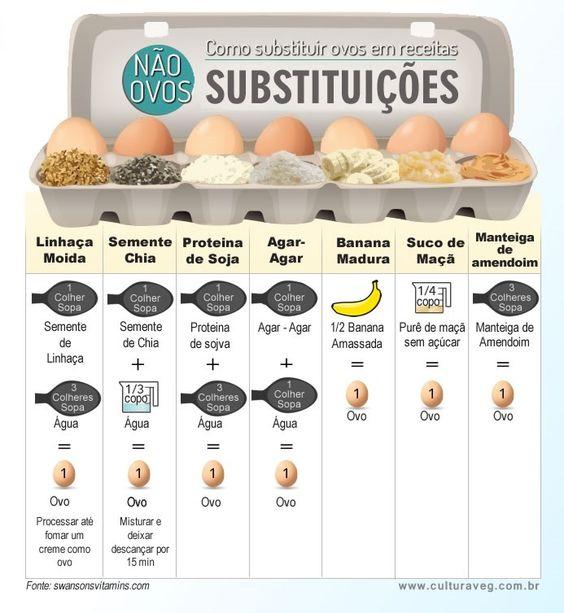 Está na dúvida de como substituir ovos nas suas receitas? Veja as possibilidades abaixo! Confira mais dicas no nosso blog: https://www.emporioecco.com.br/blog/