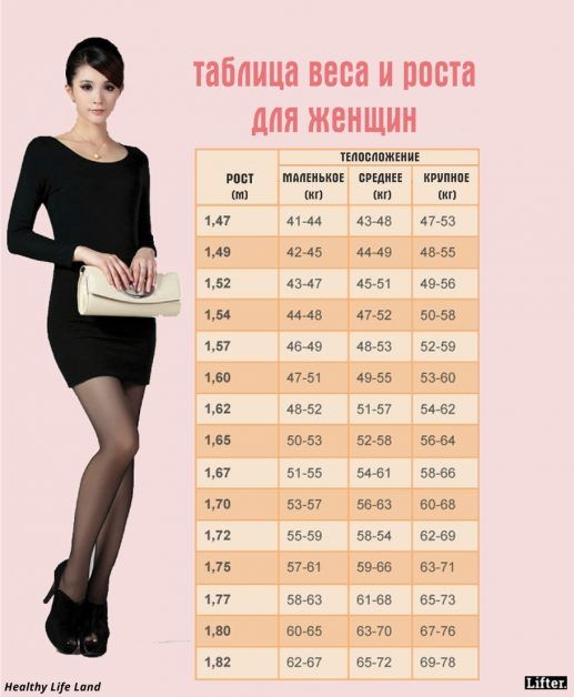 Ідеальний вес на ваш рост как найти работу в махачкале для девушек