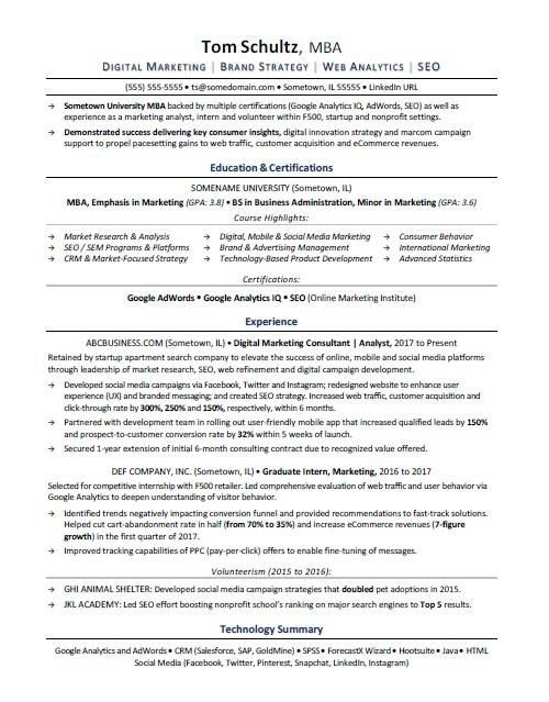 Mba Resume Sample Resume Examples Job Resume Examples Good Resume Examples