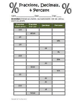 Seventh Grade General Math Convert Fractions Decimals Percents
