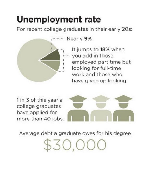 The average debt owed by recent college graduates was over $30,000.