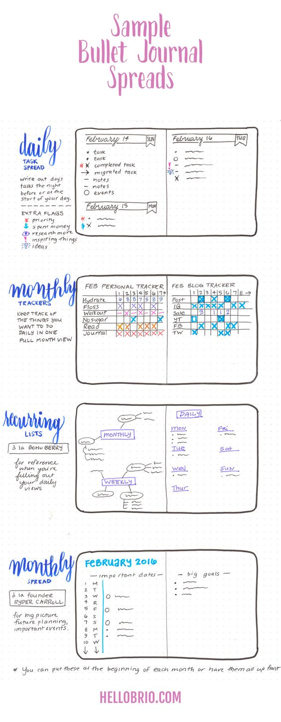 Bullet journal: What is it, why to do it, awesome resources, and how I plan to…: