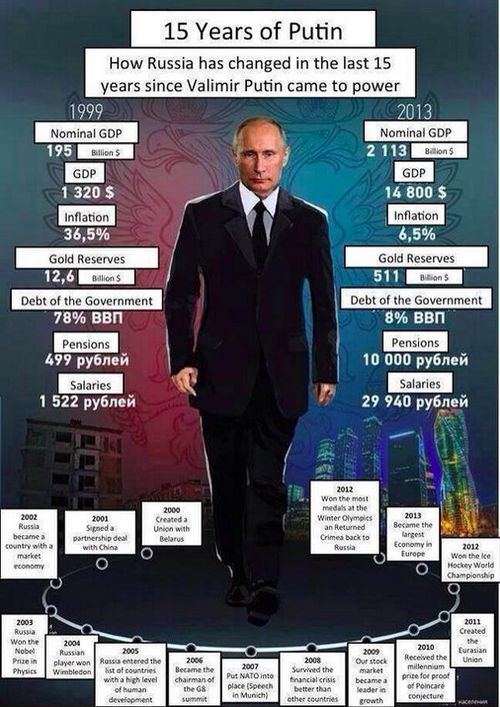 Vladimir Putin- Admire him for all the improvements he has made to Russia although there are a few things that could be improved upon: