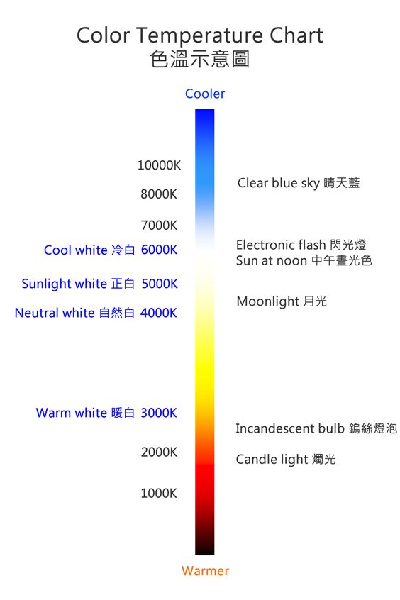 color temp png 1000 215 1500 lighting colors