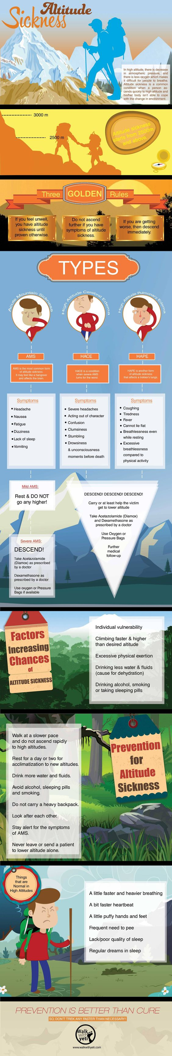 Infographic on Altitude Sickness - While trekking people have to be aware of altitude sickness. This altitude sickness infographic helps you to learn about its types, symptoms & treatments.