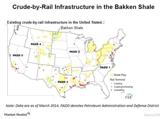 Crude-by-Rail Infrastructure in the Bakken Shale