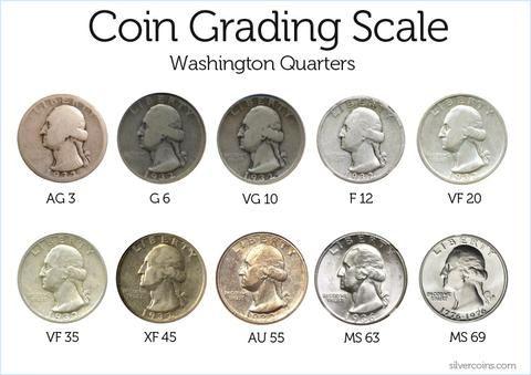 How to Value & Grade a Coin.   Coin grading, Coin collecting ...