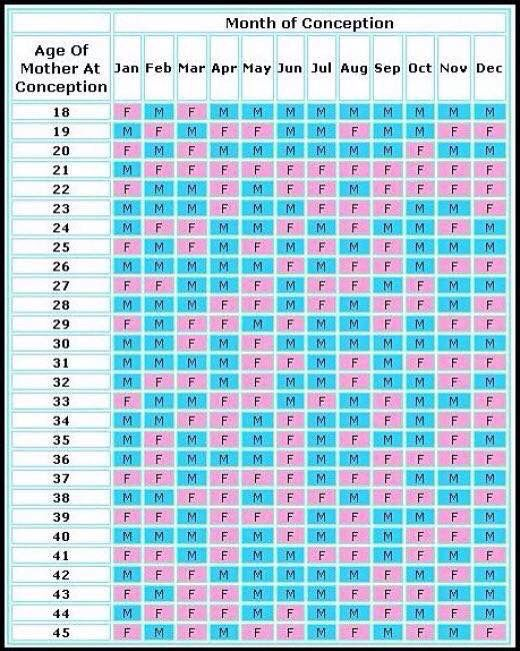 Month of conception based on age