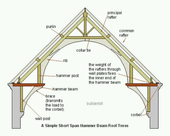 gothic vault blueprint google search level design