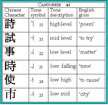 Free online cantonese courses?