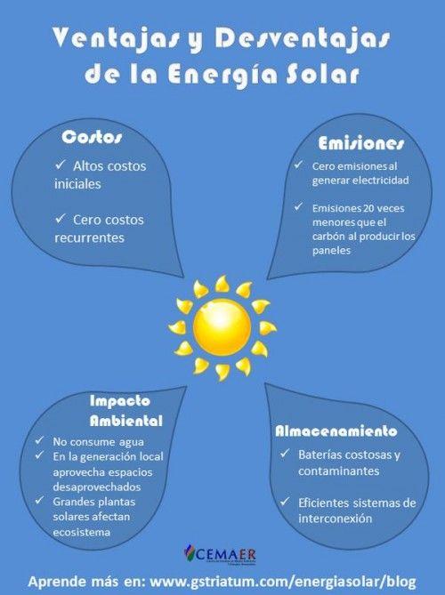 Infografia Sobre Las Ventajas Y Desventajas De La Energía Solar Fotovoltaica Energía Solar Energía Energía Renovable