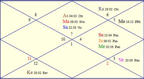 Horoscope Chart for Wed, July 30th, 2014