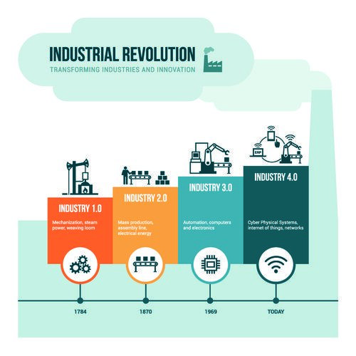 Pin On Factory Automation Industry 4 0