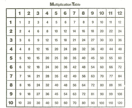 times table chart 1-12 printable | 12 times tables chart ...
