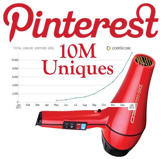 comScore Reports: Pinterest Hits 10 Million U.S. Monthly Uniques Faster Than Any Standalone Site Ever