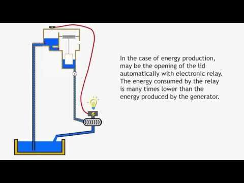 6 How To Make Free Energy Water Pump To Make 100 Free Energy Free Energy Machine Youtube Free Energy Generator Energy Machine Free Energy