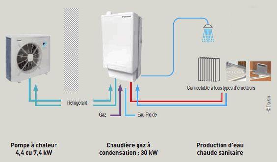 Principe de fonctionnement de la pompe à chaleur hybride