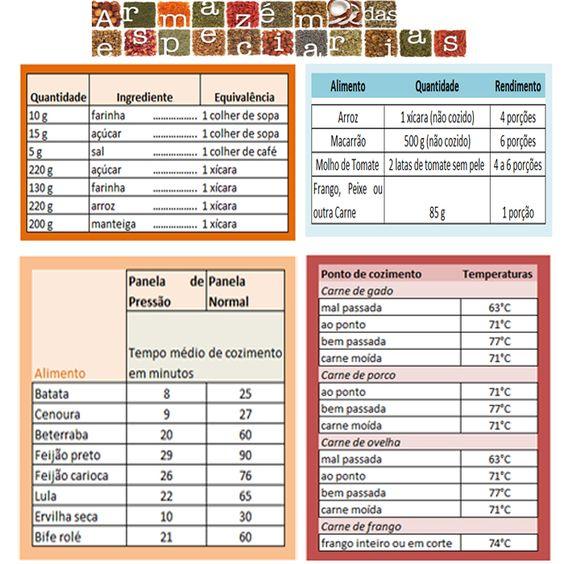 tabelas_cozinha