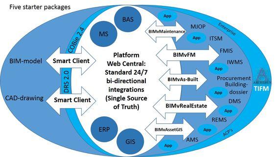 Toepassingen BIM FMIS ITSM