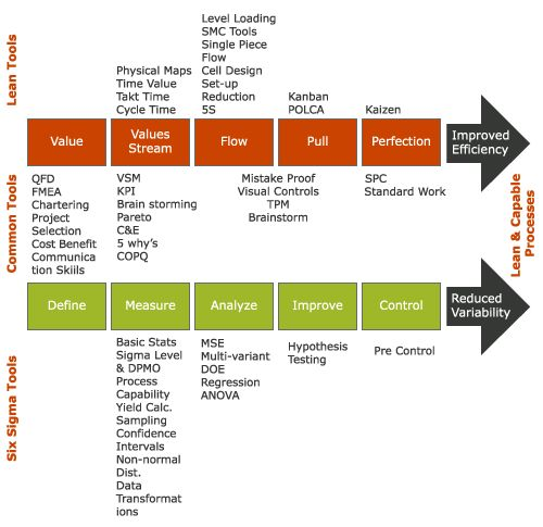 M\DC- Lean Six Sigma Group A Pinterest - six sigma resume