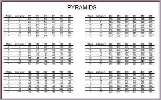 Bench Press Pyramid Workout Chart In 2020 Pyramid Workout Workout Chart Weightlifting For Beginners