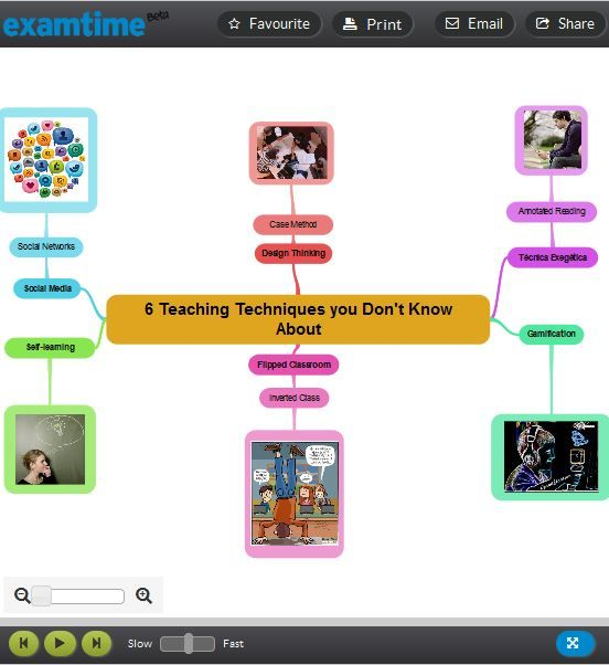 If you think you know everything about different teaching techniques, then think again! This blog will outline 6 teaching techniques you don't know about: http://www.examtime.com/teaching-techniques   ExamTime.com is a new free online learning platform designed to transform learning into an 'active' process using proven tools & techniques - Mind Maps, Flashcards, Quizzes, Notes & more. Get started at www.examtime.com.