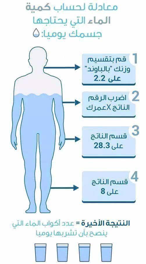 معادلة لحساب كمية الماء التي يحتاجها جسمك يوميا Memes Ecard Meme Ecards