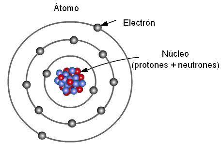 4 Estructura De La Materia Kimicaactivacecytem Química Modelos Atomicos Atomo