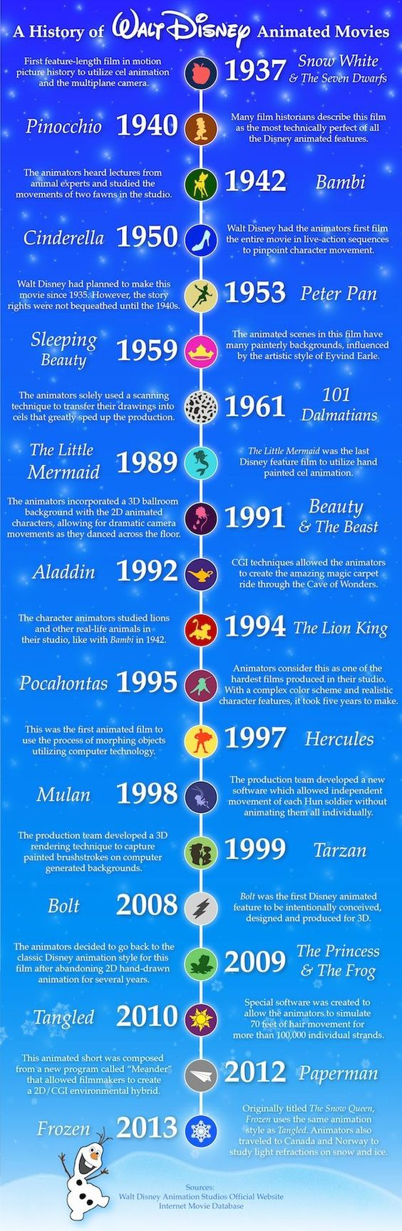 Funny pictures of the day (72 pics) - History Of Walt Disney Animated Movies