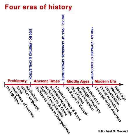 Timeline of historical periods