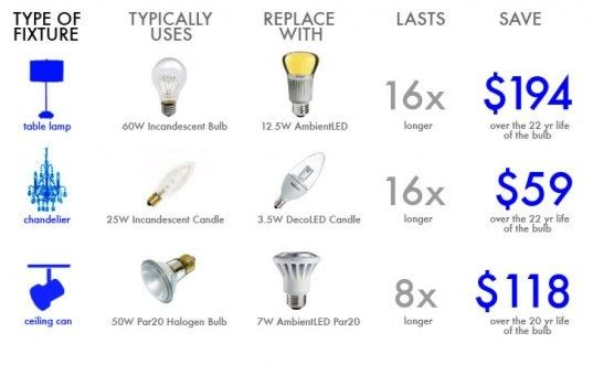 How To Switch Your Light Bulbs And Get Ready For The Big Light Bulb Phase Out Bulb Led Replacement Bulbs Light Bulb