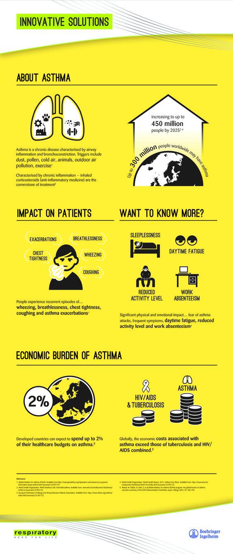 Informative Speech - Asthma Essay
