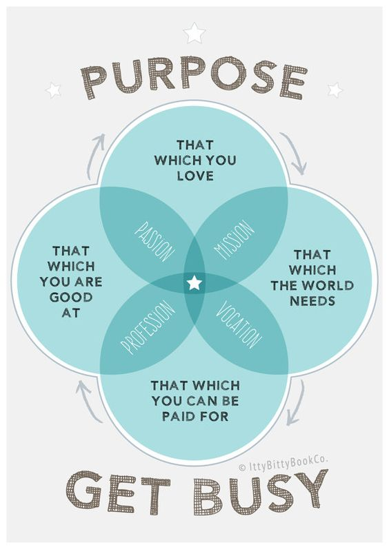 inspirational quote purpose venn diagram poster