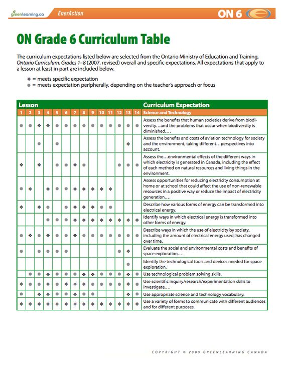 ontario grade 6 curriculum table  printable lesson plans  meets canadian curriculum  grade 6