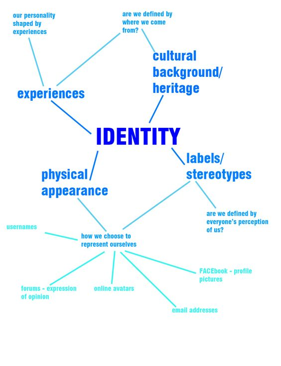 What sort of topics should i include in a Personal Identity essay?