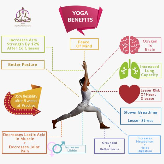 Yoga has given us many poses for health benefits for both body and the mind. Doing yoga on regular basis can do wonders.