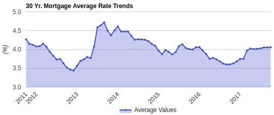 30 Year Fixed Jumbo Mortgage Rates Chart Loan Rates Personal