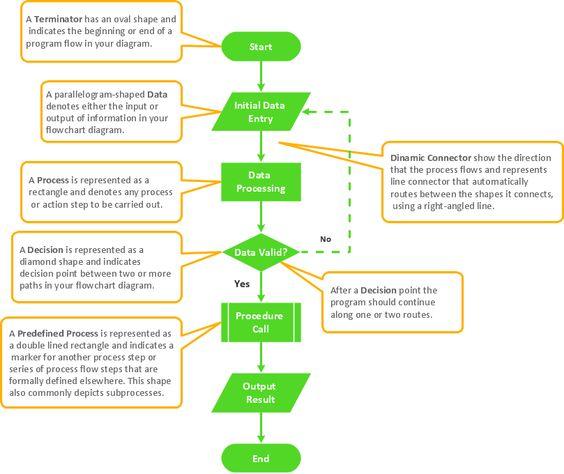 Basic Flowchart Symbols  Template  Des Ux Design