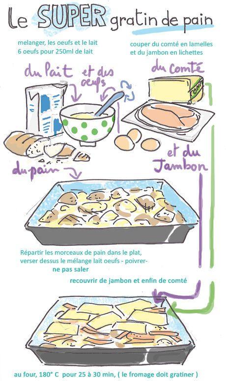 Tambouille - gratin de pain (super)