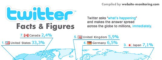 2010-May Infographic: Twitter Statistics, Facts & Figures