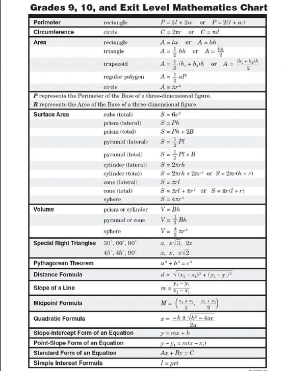 Basic Math Formulas Cheat Sheet | Education | Pinterest | Math
