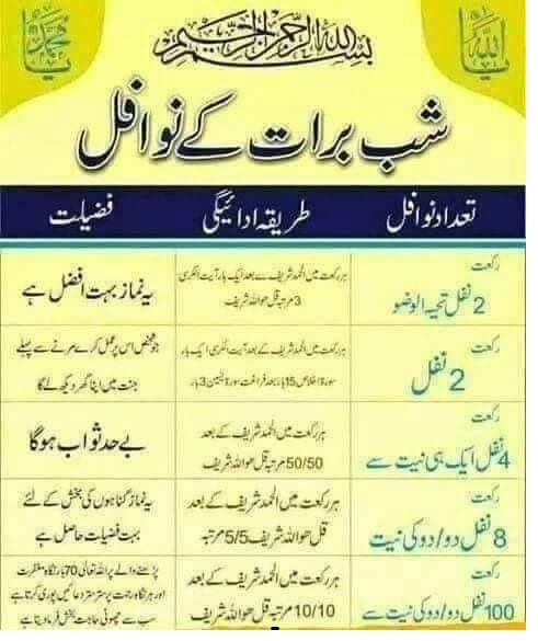 Shab E Barat Importance Nawafil Hadith فضیلت نوافل وظائف حدیثت شب برات کی فضائل اور نو Ramadan Quotes Islamic Inspirational Quotes Islamic Love Quotes