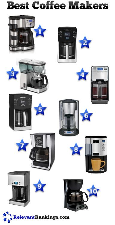 The top 10 best coffee makers from relevantrankings.com