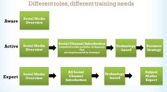 Implementando a cultura de mídias sociais nas empresas
