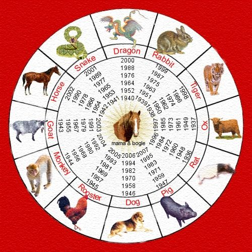 chinese new year animals meaning 1900 1912 1924 1936 1948 1960 1972 1984 1996 zodiac signs. Black Bedroom Furniture Sets. Home Design Ideas