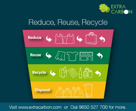 reduce reuse and recycle in indonesian As this extra processing requires energy, as a rule of thumb reuse is environmentally preferable to recycling (reduce, reuse, recycle), though recycling does have a significant part to play as it can often make use of items which are broken.