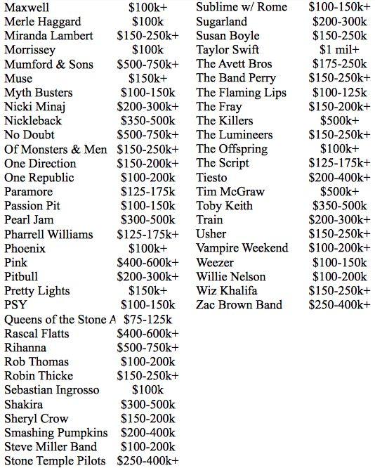 Quanto custa o show dos artistas mais populares do mundo?